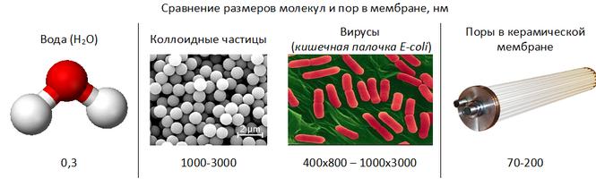 Сравнение размеров молекул и пор в керамических мембранах